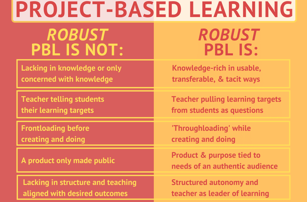 An Updated Guide To Robust PBL
