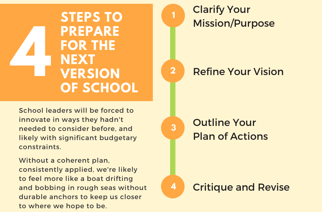 4 Steps to Preparing For The Next Version Of School