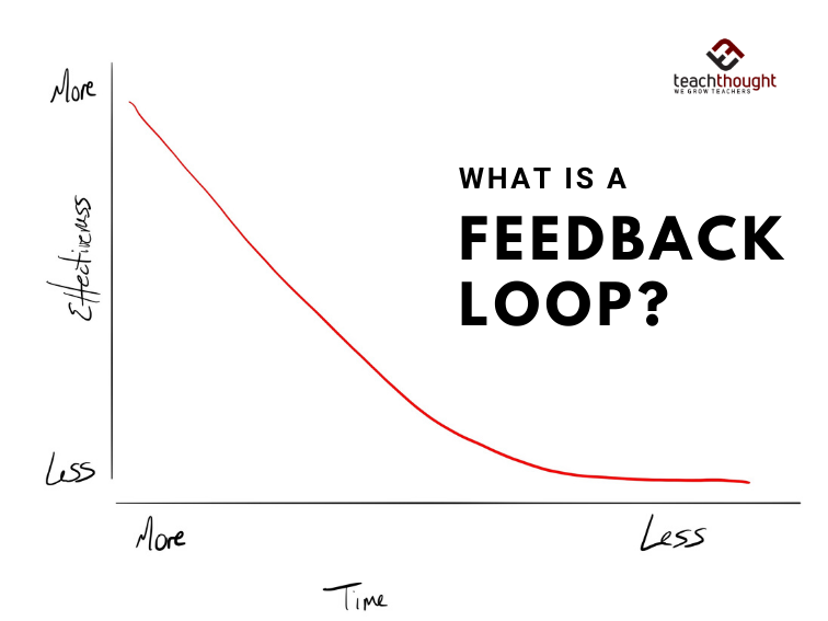What's A Feedback Loop In Learning? A Definition For Teachers