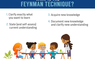 What Is The Feynman Technique?