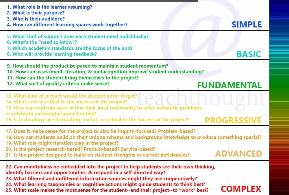 25 Questions To Guide Teaching With Project-Based Learning