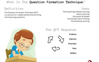 What Is The Question Formulation Technique?