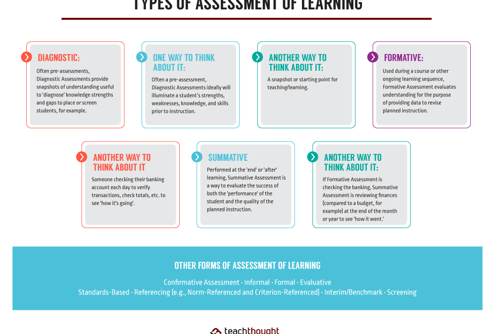 6 Types Of Assessment Of Learning