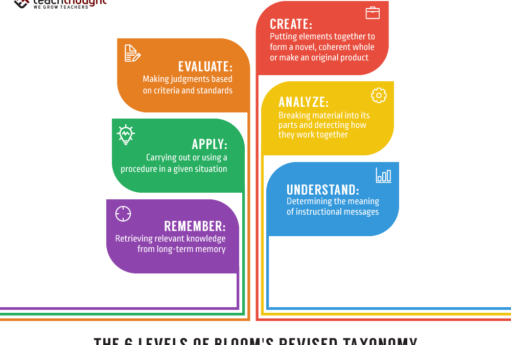 What Is Bloom's Revised Taxonomy?