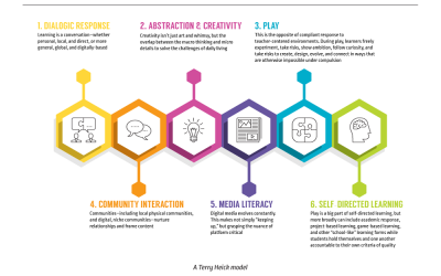 Modern Learning Strategies: 6 Channels Of 21st Century Learning