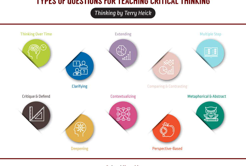 20 Types Of Questions For Teaching Critical Thinking