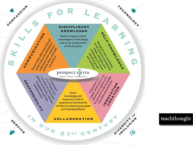 6 Priorities For Whole Learning