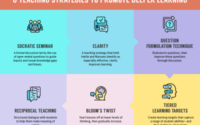 6 Teaching Strategies That Promote Deeper Learning