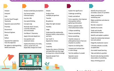 60 Critical Thinking Strategies For Learning