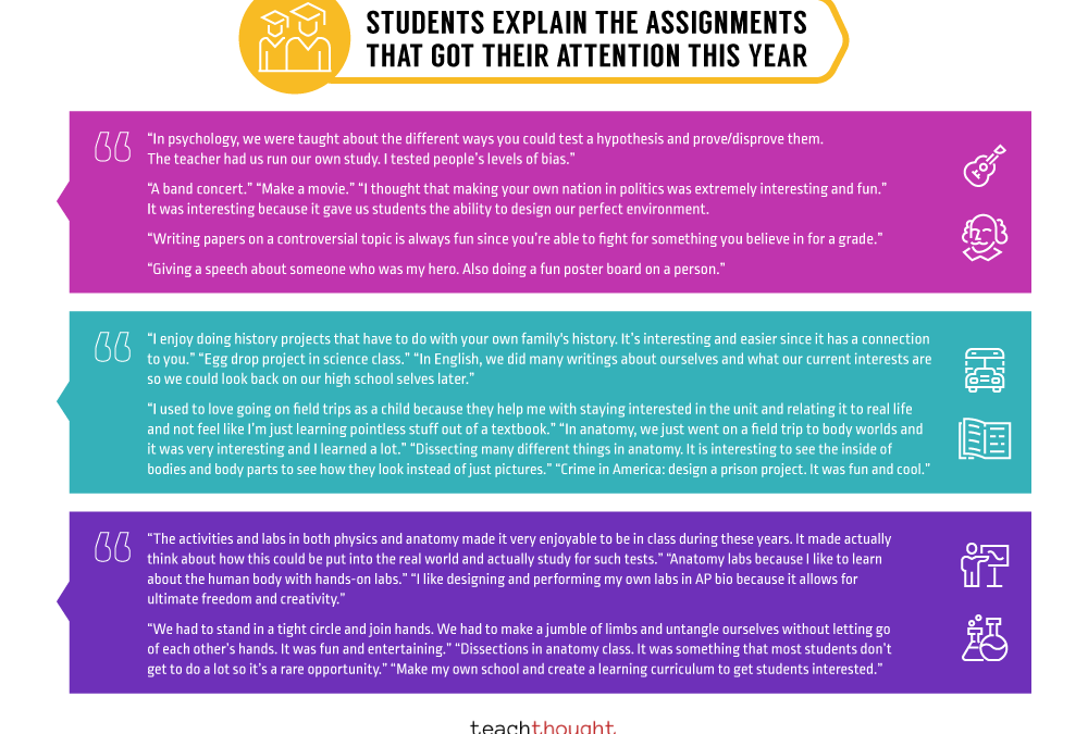 46 Students Explain The Assignments That Got Their Attention This Year