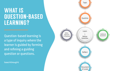 What Is Question-Based Learning?