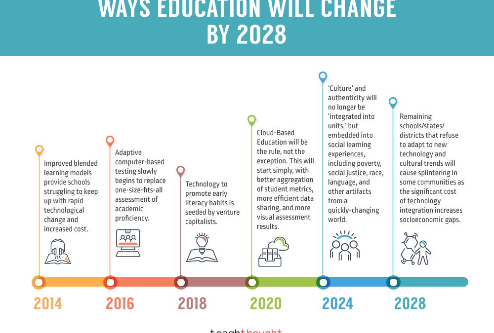 How Will Technology Change Education And The Future Of Learning?